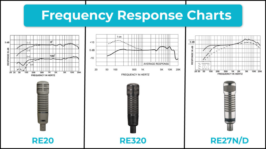A comparison of the frequency response charts of the Electro-Voice RE20, RE320, and RE27N/D