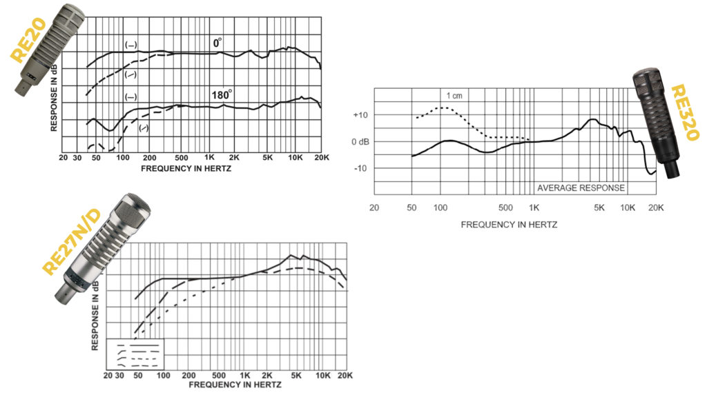 Frequency Response Charts of the RE20, RE320, and RE27N/D