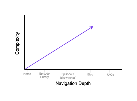 Complexity and Navigation Depth in Website Marketing