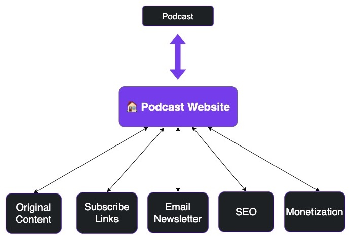 Mind Map of Why You Need a Podcast Website